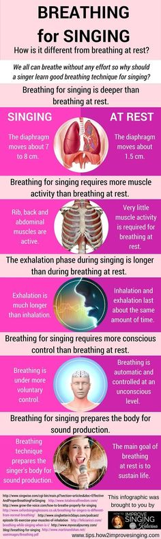 Discover how breathing for singing is different from breathing at rest: http://tips.how2improvesinging.com/breathing-for-singing/
