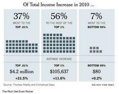 The Rich Get Even Richer [Source - The New York Times]