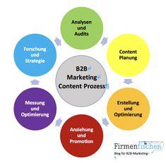 Inbound Marketing, Content Marketing, Internet Marketing, Mobile Marketing, Big Data, Job Career, Search Engine Optimization, Promotion, Blog