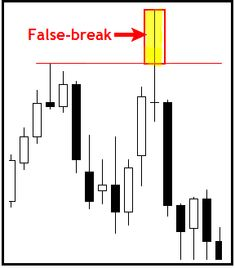 Learn Easy Forex Trading: The 'False Break' Trading Strategy