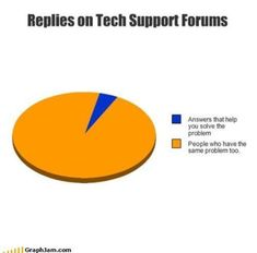 Replies on tech support forums.