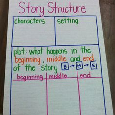 Story 1 - Because of Winn-Dixie - Story Structure Anchor Chart RL Plot Anchor Chart, Ela Anchor Charts, Reading Anchor Charts, First Grade Writing, First Grade Reading, Classroom Charts, Classroom Ideas, Ela Classroom, Teaching Writing