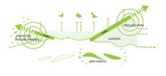 Ecological Networks from the Small Means and Great Ends proposal by White Arkitekter