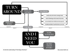 Total Eclipse of the Heart Flowchart. reminds me of TP junior year