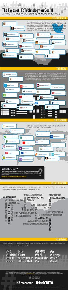 Hrmarketer.com | Infographic | The Faces of HR Technology on Social