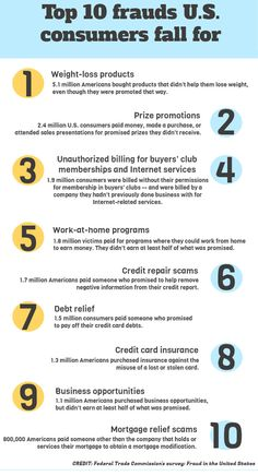 10 biggest frauds consumers fall for