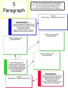 5 paragraph essay thesis statement