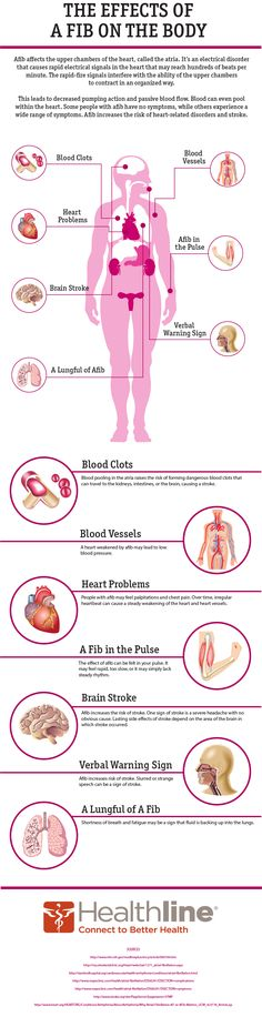 how afib affects the body (via healthline.org)