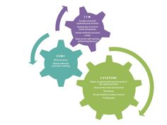 A curriculum team model for Playcentre.