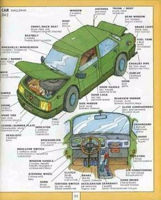 English Vocabulary: Different Parts of a Car Learn English Grammar, English Writing Skills, Learn English Words, English Language Learning, Teaching English, German Language, Italian Vocabulary, English Vocabulary Words, English Phrases
