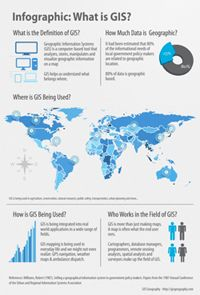 What is Geographic Information Systems (GIS) ?