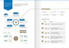[인포그래픽_Print] 국가브랜드위원회 백서용 인포그래픽 Leaflet Design, Ppt Design, Brochure Design, Layout Design, Editorial Layout, Editorial Design, Catalogue Layout, Information Visualization, Powerpoint Template Free