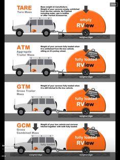 Load weight summary Travel Trailer Floor Plans, Cool Vans, Vw T5, Camper Conversion, Camper Trailers, Caravans, New Trends, Road Trip, Vehicles