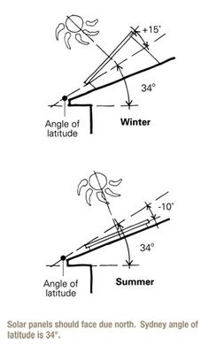 Illustration showing seasonal angle of elevation of a solar panel in Sydney