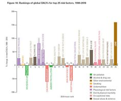 Global Burden of Disease. Progress since 1990