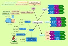 Present continuous tense mind map +