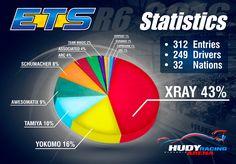 #RCcar #RCcars #Statistics