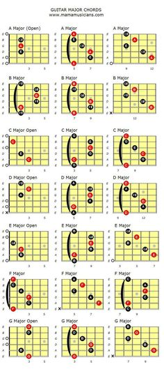 Major Guitar chords. - Mamamusicians