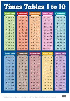 multiplikationstabellen - Sök på Google