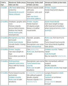 Month Baby Milestone Chart Great Resource From BabycenterCom