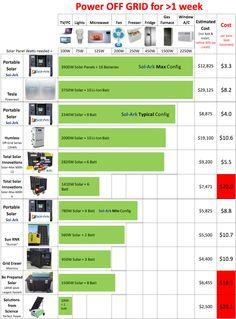 Sol Ark Vs Tesla Portable Solar Power Emp Hardened To
