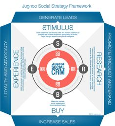 Social Strategy Framework - leverage social engagement throughout the consumer lifecycle.