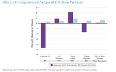 Five ways immigration reform will help low-wage workers