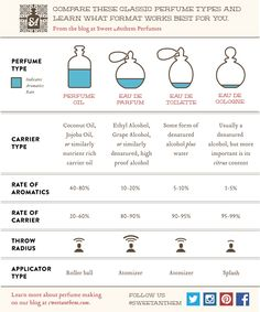 Why Perfumers Love Perfume Oils | A Comparison Chart for Different Pefume Types | Sweet Anthem Perfumes