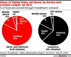 Long-form video ad views were more popular than short- and medium-form videos on mobile phones and tablets, indicating that consumers are be...