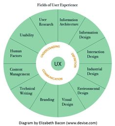 Quien y Qué en el Diseño de experiencia de clientes. The UX Blog podcast is also available on iTunes.