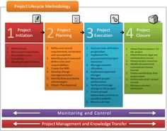 Project Lifecycle Methodology.