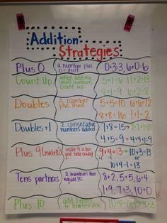 trendinginmath elementary addition strategy anchor second chart grade math forElementary Math Addition strategy anchor chart for second grade.Addition strategy anchor chart for second grade. Addition Strategies, Math Strategies, Math Resources, Math Charts, Math Anchor Charts, Math Coach, Second Grade Math, Grade 2, Third Grade