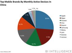 Apple is China's top mobile brand (AAPL)