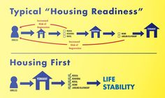 Housing First: A model to eradicate homelessness. Asserts that homelessness is a housing issue, that all barriers can be better dealt with AFTER an individual is housed. Affordable Housing, Being A Landlord, Behavior, Fails, Medical, Relationship, Education, House, Life