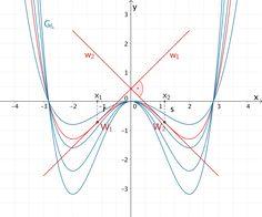 Graph der Schaffunktion für k ≈ 0,16 mit den orthogonalen Wendetangenten w₁ und w₂