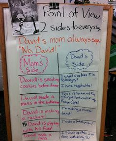 Point of View--Anchor Chart