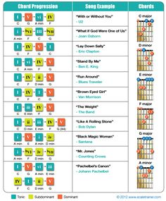 Popular chord progression