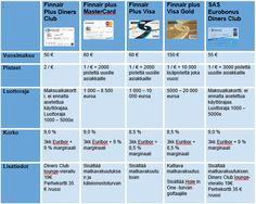 Luottokorttivertailu, www.vertaaensin.fi