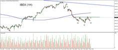 Posible HCHi en #Ibex Gráfico H1 #trading #bolsa #europa Stocksforex (www.stocksforex.com) #traderlife #wolfofwallstreet #businessowner #workhard #network #stockmarket #investing #invest #work #daytrading #currencies #fx #forexsmssignals #broker #chart #stocks #fxsignals #forextrading #forexsignals #mt4 #signals #eurusd #daytrader #mayo #may