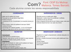 ROLS dels equips cooperatius. Molt detallats i ben definits. TOMEU BARCELÓ. CEIP Es Molinar. 3r cicle primària.