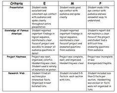 term paper grading rubric Essay Tips History of the