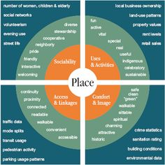 Placemaking diagram for evaluation of places by Project for Public Spaces