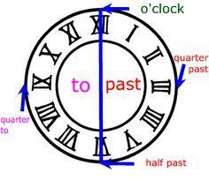 Die Uhrzeit im Englischen - Erläuterungen und Beispiele