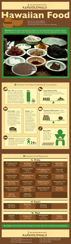 Okay so I'm totally missing Hawaii and the simple food. An Infographic about Hawaiian Food