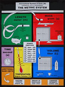 The Metric System poster