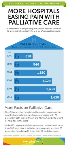 The number of hospitals with palliative care teams has increased steadily over the last decade.