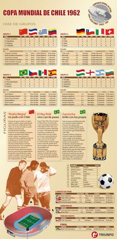 Los números y resultados del Mundial de Chile 1962 / Nacion.cl Fifa World Cup, Over The Years, Infographic, Montevideo, Poster, Art, Men's Football, Ideas, Women's Football