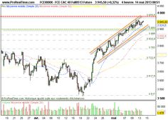 CAC 40 : « Trend is your friend » …