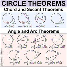 Algebra, Circle Theorems, Math Quotes, Math Magic, Vie Motivation, Maths Solutions, Precalculus, Math Formulas, Love Math