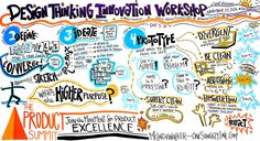 One Squiggly Line Live Graphic Recording: Design Thinking Innovation Workshop at The Product Summit - Afternoon | Flickr